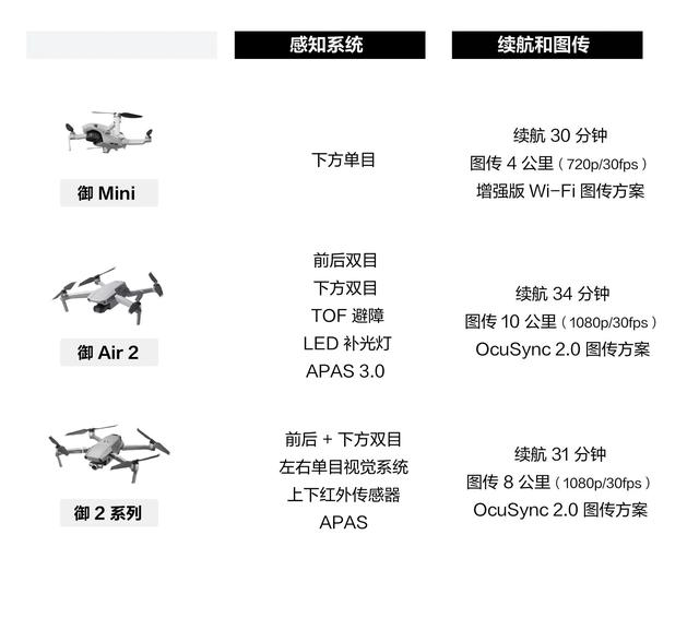 mavic series flying features comparison